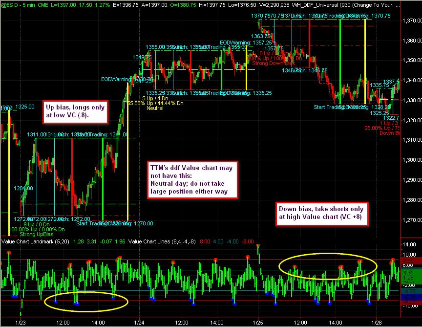 Share trading indicators