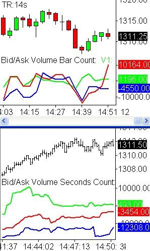 Bid Vs Ask Volume Sierracharts Trading Indicators Traders