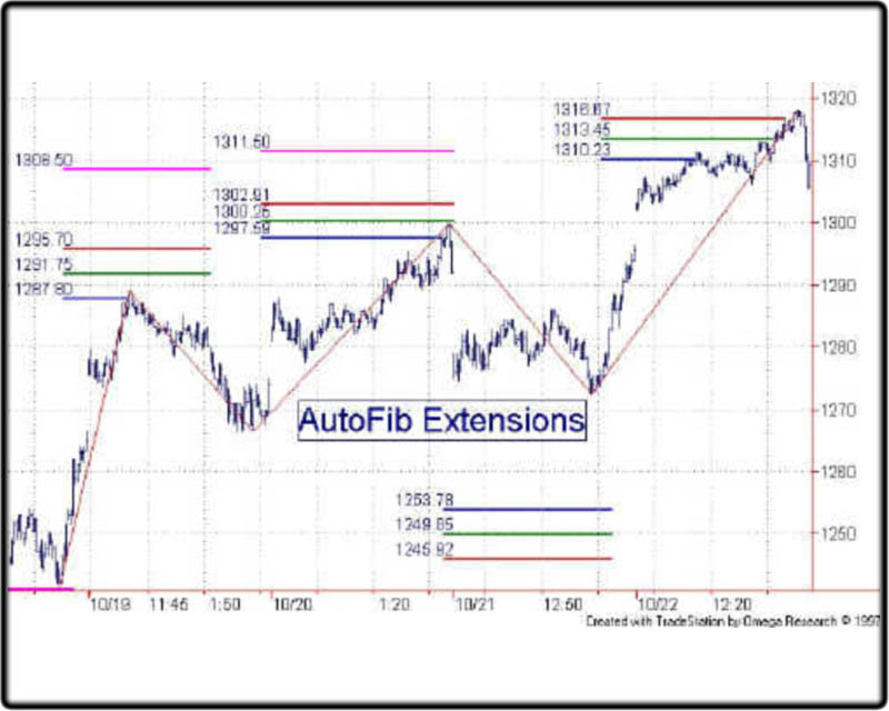 Automatic Fibonacci Retracement - Coding Forum - Traders