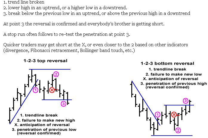 Futures I Trade Show & Brooks Book - Page 3 - The Candlestick Corner