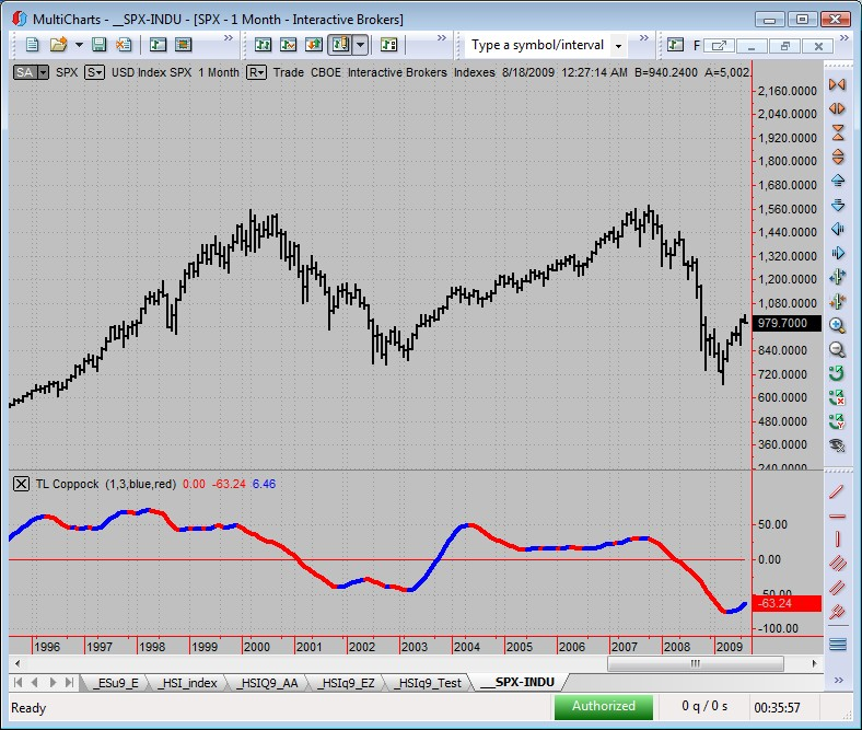 Coppock Curve Trading Indicators Traders Laboratory