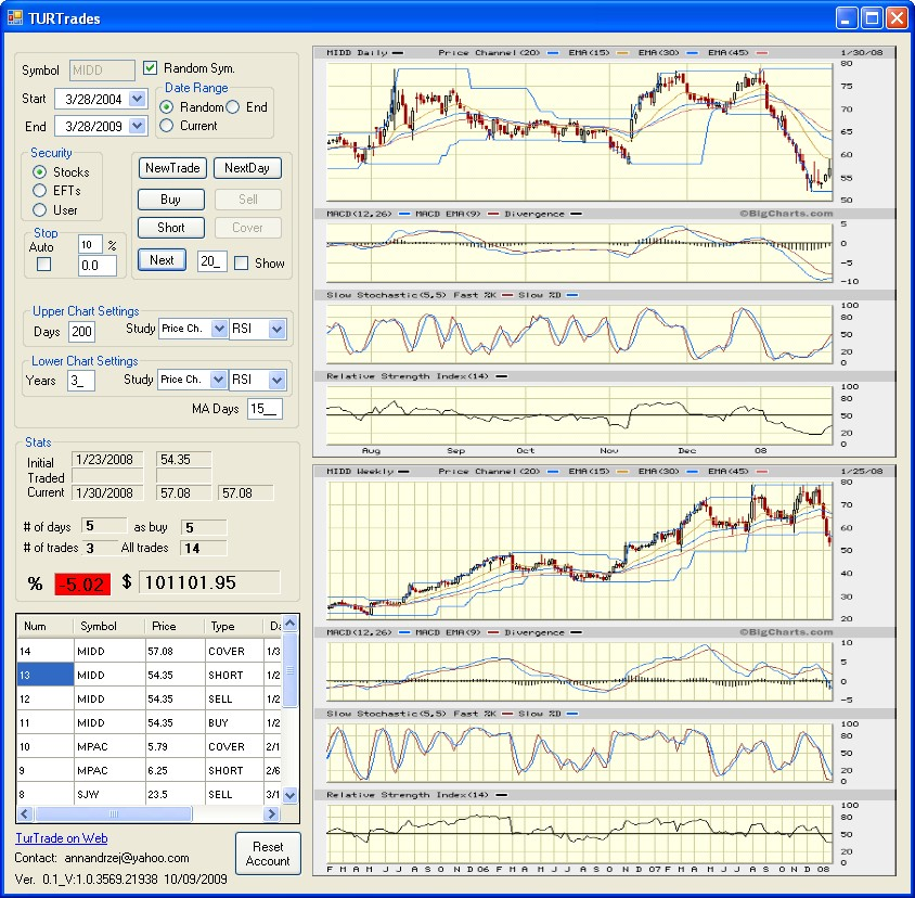 Free software trading charting analysis tools of the trade