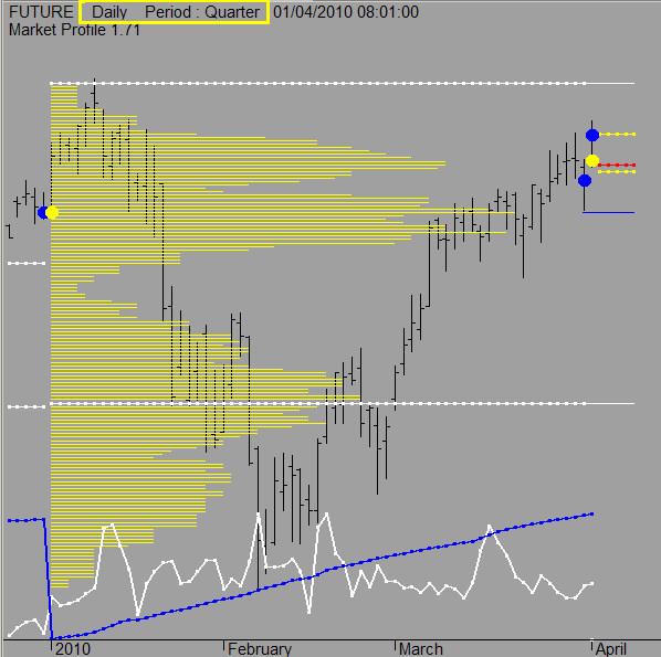 Market Profile 1 71 - Trading Indicators - Traders Laboratory