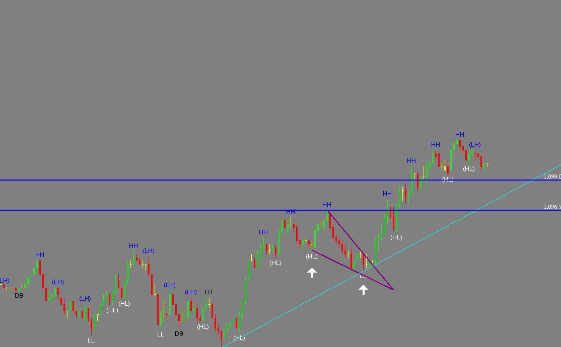Trading Charts: Live Forex Charts