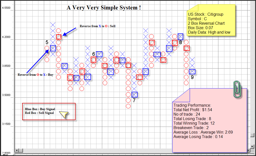 Simple swing trading system