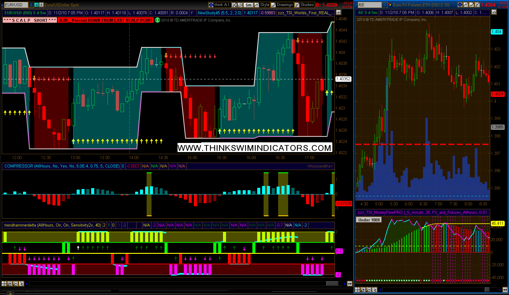 My ThinkorSwim Scalper System - Trading Indicators - Traders