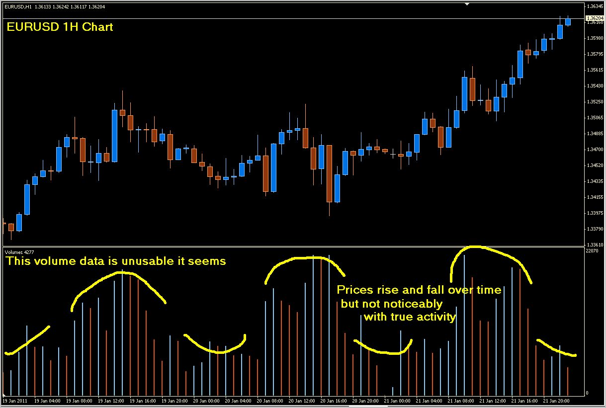 Your First Guide to Volume Spread Analysis (VSA) - Trading Setups Review