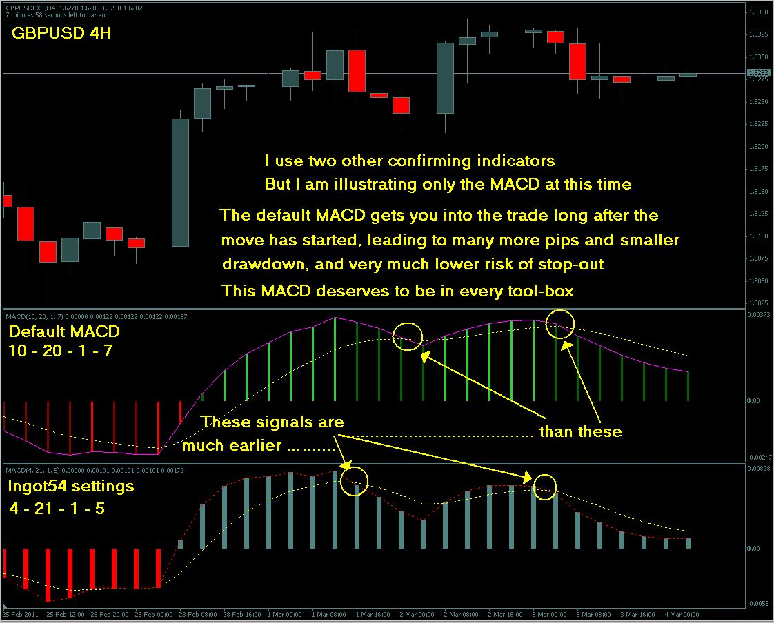 MT4 Indicators - Trading Indicators - Traders Laboratory