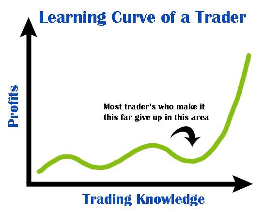 learning-curve.jpg.55919808a4a71a9317d82ff60568c5c2.jpg