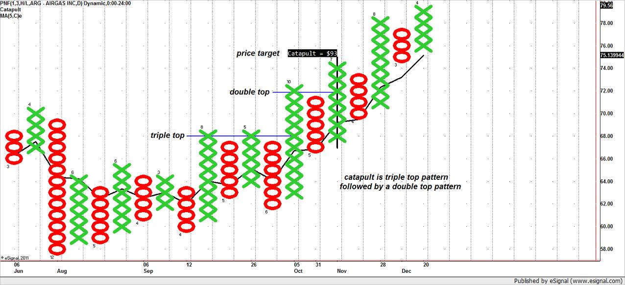 Point and figure charts e mini futures traders laboratory