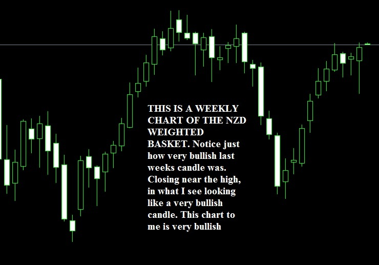 NZD-weekly-strength.jpg.41ff850ae92987b14242a21f3bb73e66.jpg