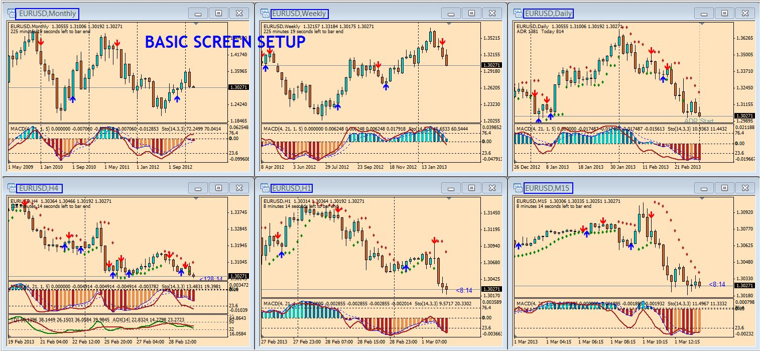 How to trade foreign exchange