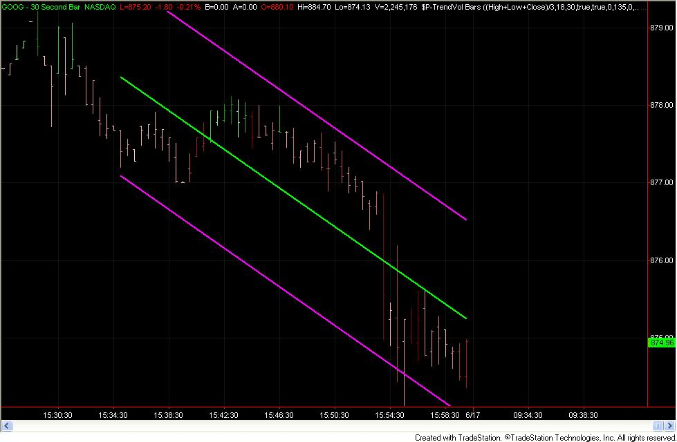 Linear Regression Channel - Trading Indicators - Traders Laboratory