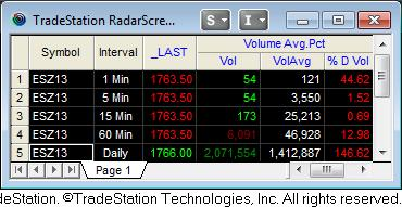 Tradestation Volume Avg Coding Forum Traders Laboratory