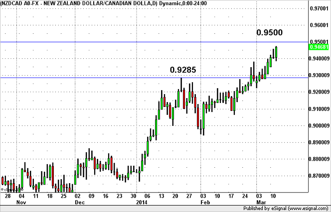 nzdcad031314.png.fdc9f445733411493372757fc7a24409.png