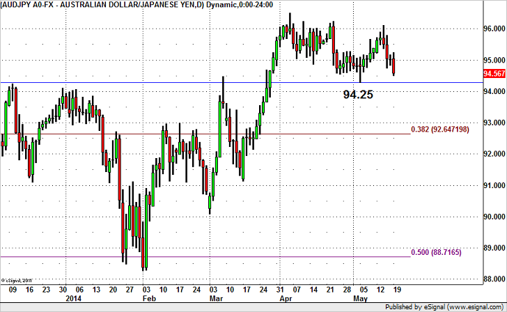 audjpy052014.png.13ca111abf90bf3a41a0a79f65ff0944.png