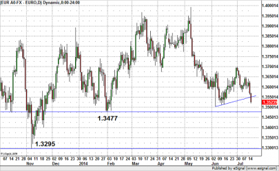 eurusd071714-405x249.png.6ebbfde0be000f230a4cce9205e3898d.png