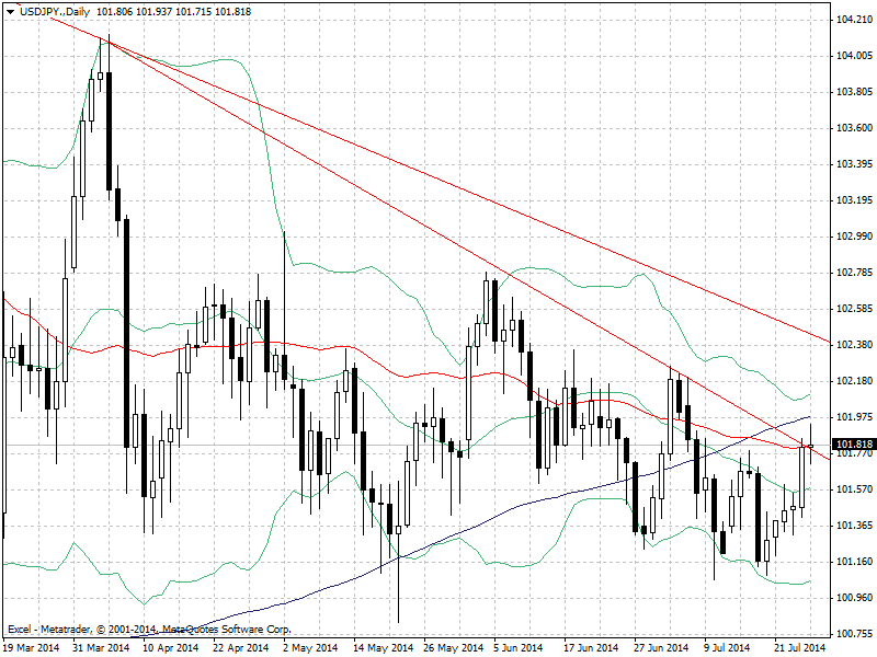 usdjpy-d1-excel-markets-2.png.1666edd1fa355090fc6200cc3dd6a027.png