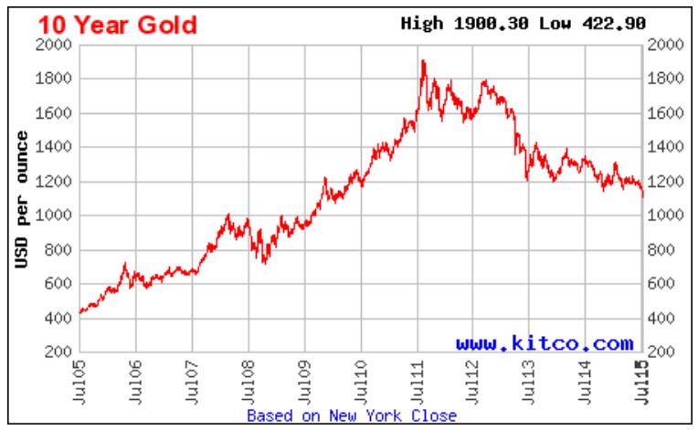 Gold_10_year.png.ddce003ec9f4a237d6aec231a9379504.png