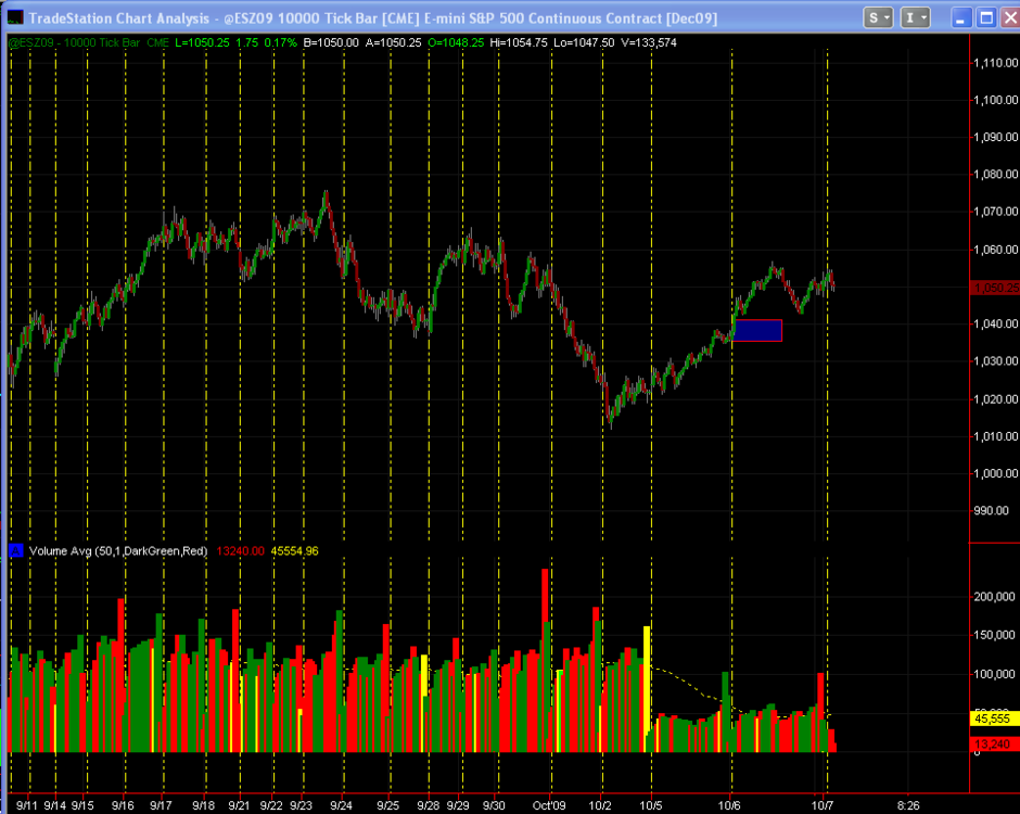 2009-10-07_0752_Tick_Chart_Change_at_CME.thumb.png.82c635767f4aa39f1adefd8edc3a3cf9.png
