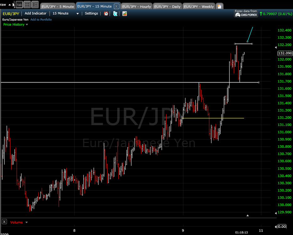 5aa70f38ec4bc_eurjpy10-9-093.thumb.png.e9e3e235079bebe7b08f69f329b8548d.png