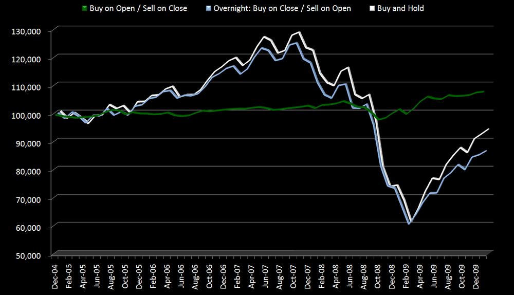 Options trading buy to open vs. buy to close