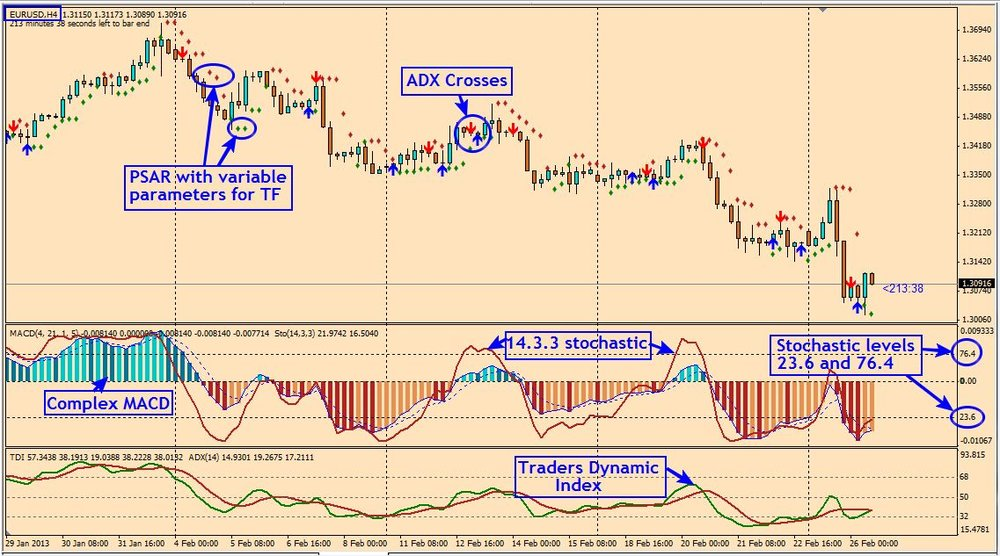 How to trade in foreign exchange market