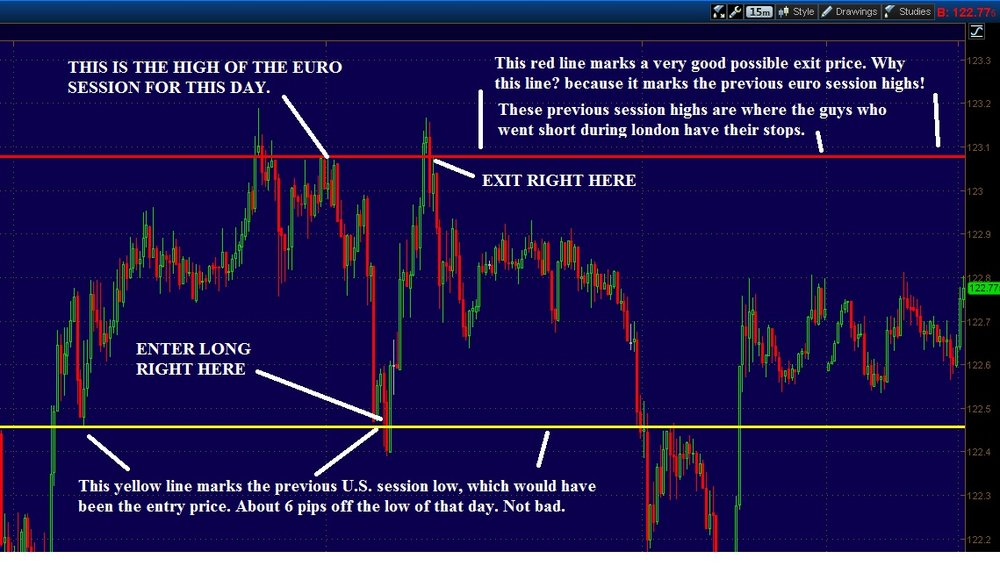 GJ-15min-session-high-low-exit-entry.thumb.jpg.d38397d4c76f43f5c1e11ba7ca226a22.jpg