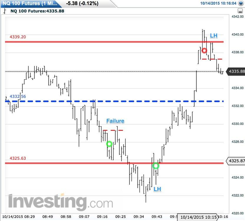 Nasdaq_Futures_Live_Advanced_Chart.thumb.jpg.b39313ae5a6c36d26de2a7641c683a8f.jpg