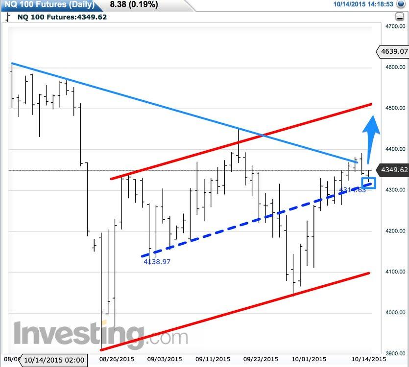 Nasdaq_Futures_Live_Advanced_Chart2.thumb.jpg.83abd07d520aaafcdb837104f3623390.jpg