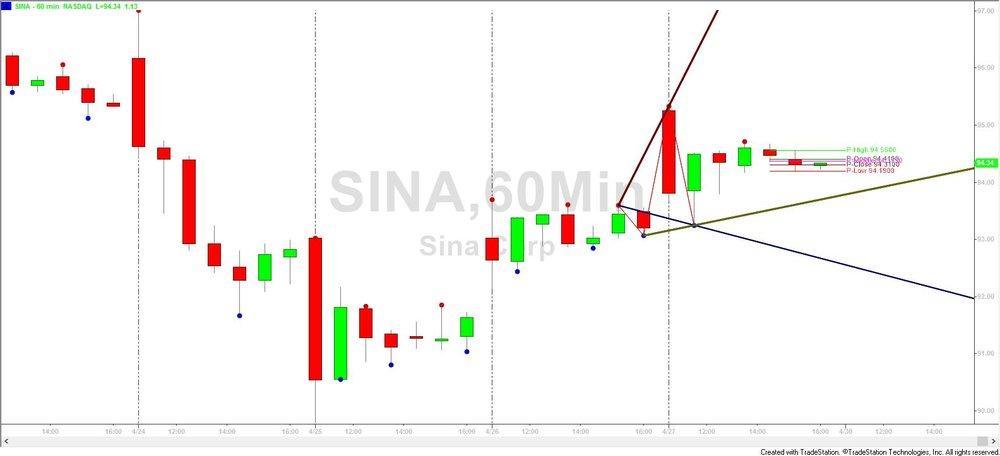 Sina- Elliot Wave 4-27-18.jpg
