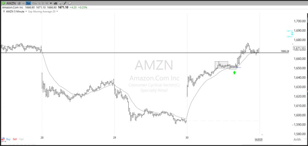20190130 AMZN.PNG