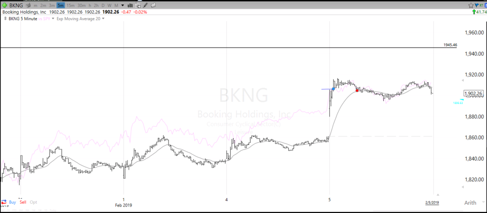 20190205 BKNG 5min.PNG