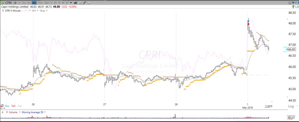 20190301 CPRI 5min.PNG