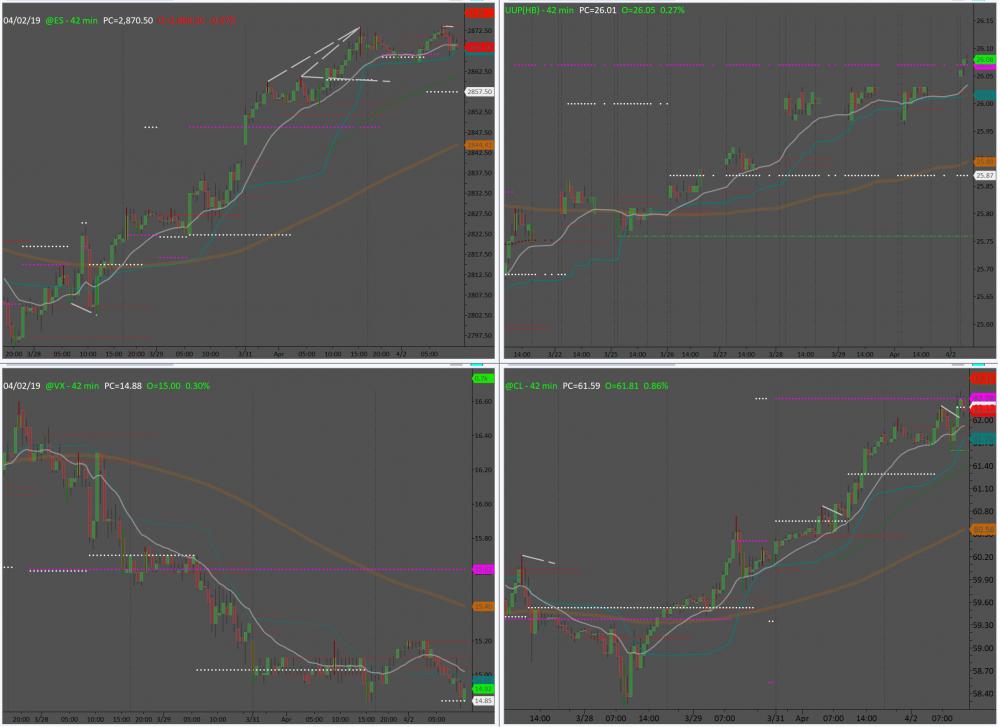 ES-VIX-USD&Crude-2April19.png
