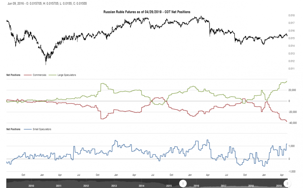 cotbase-russian-ruble-futures-cot-net-positions (2).png