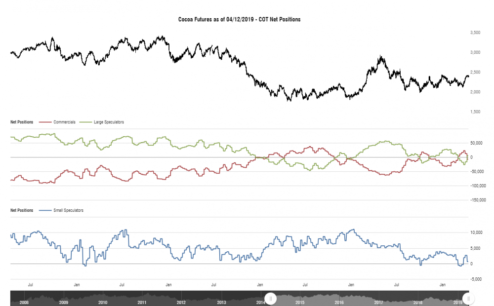 cotbase-cocoa-futures-cot-net-positions.png