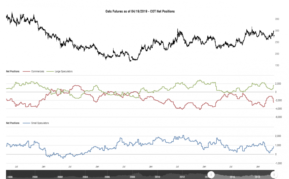 cotbase-oats-futures-cot-net-positions.png