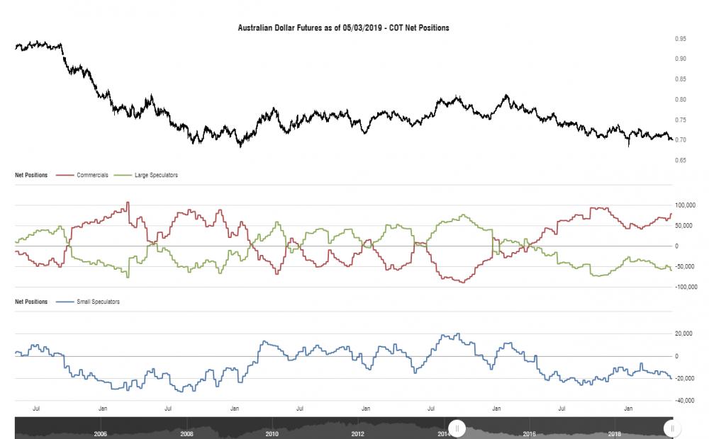 cotbase-australian-dollar-futures-cot-net-positions.png