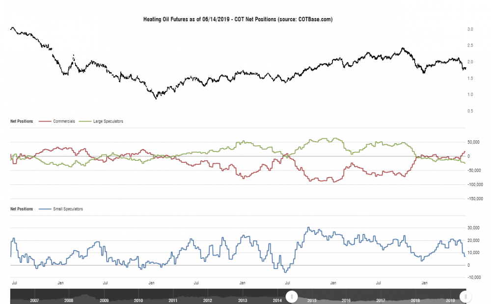 cotbase-heating-oil-futures-cot-net-positions.png