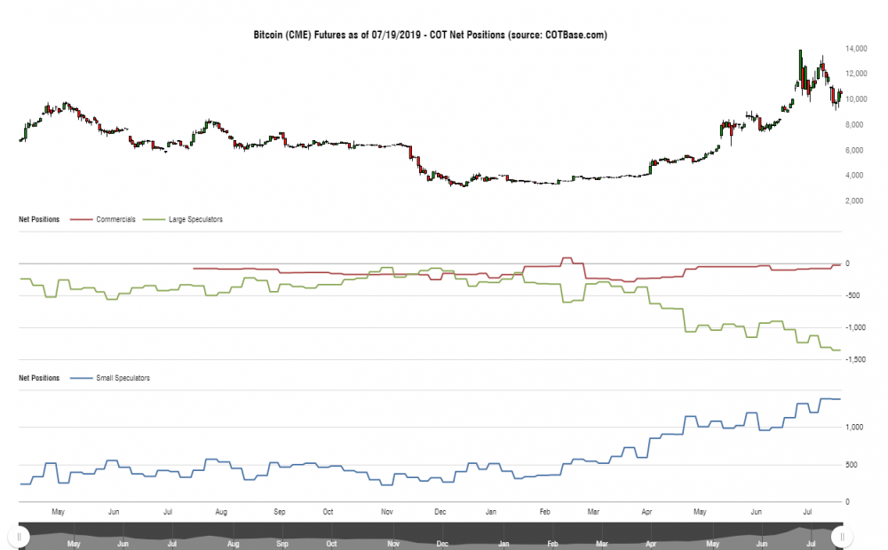 cotbase-bitcoin-cme-futures-cot-net-positions.png