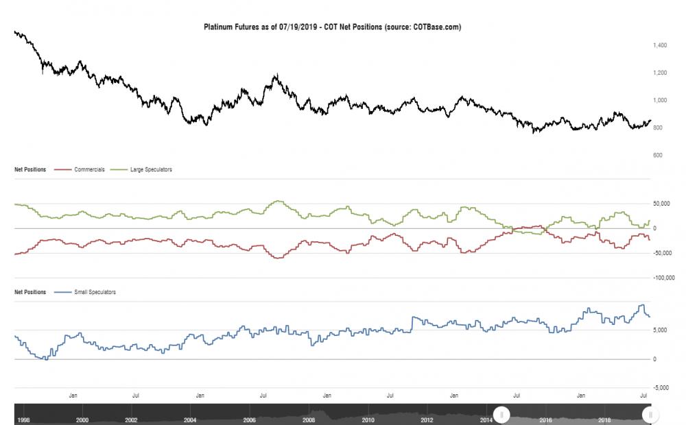 cotbase-platinum-futures-cot-net-positions.png