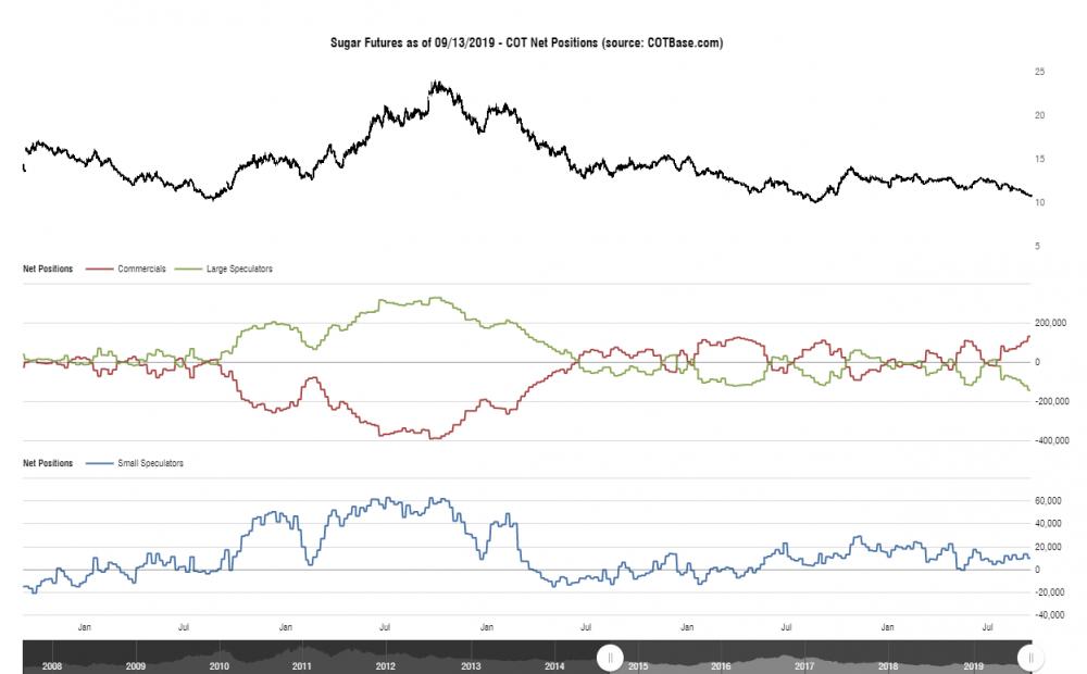 cotbase-sugar-futures-cot-net-positions.png