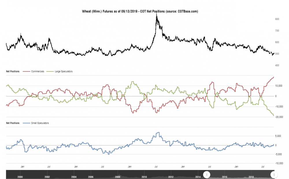 cotbase-wheat-minn-futures-cot-net-positions.png